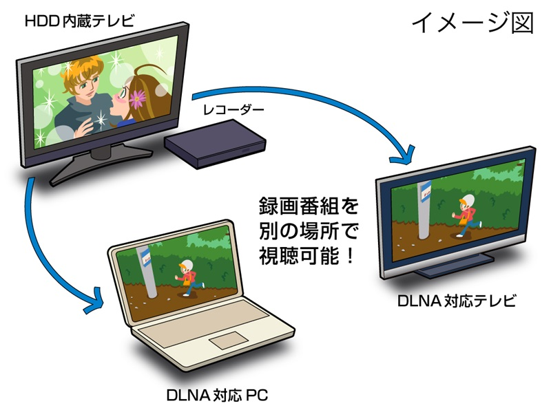 mac dlna dtcp ip
